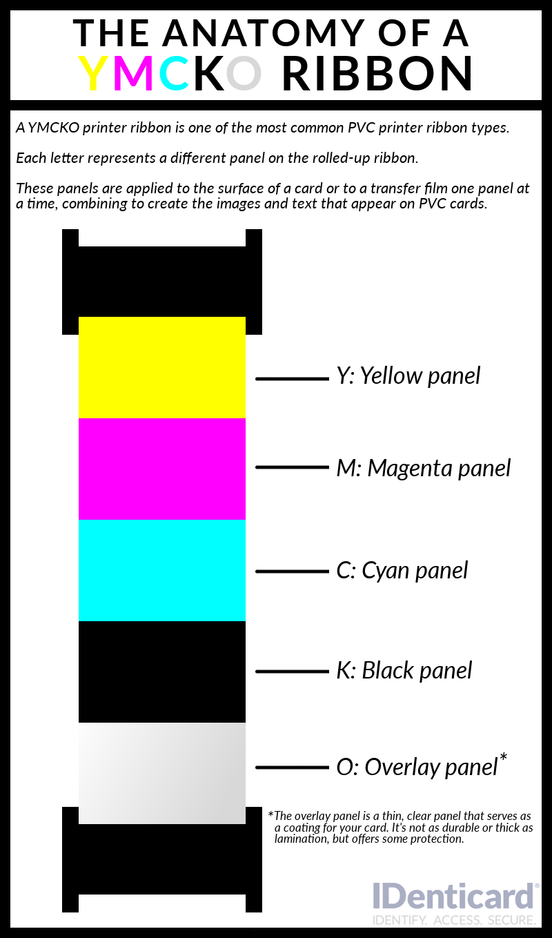 What_is_a_YMCKO_printer_ribbon_graphic.png